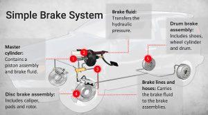 car brake different parts